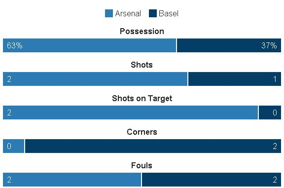 Arsenal thang de, PSG vat va loi nguoc dong truoc Ludogorets hinh anh 10