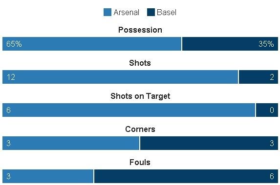 Arsenal thang de, PSG vat va loi nguoc dong truoc Ludogorets hinh anh 16