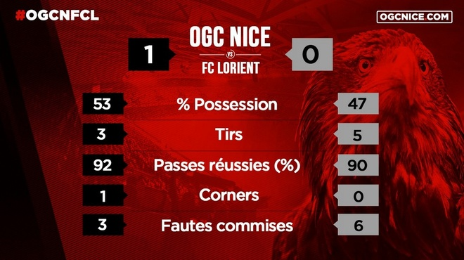 Balotelli lap sieu pham dua Nice tro lai so mot Ligue 1 hinh anh 15