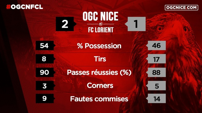 Balotelli lap sieu pham dua Nice tro lai so mot Ligue 1 hinh anh 23