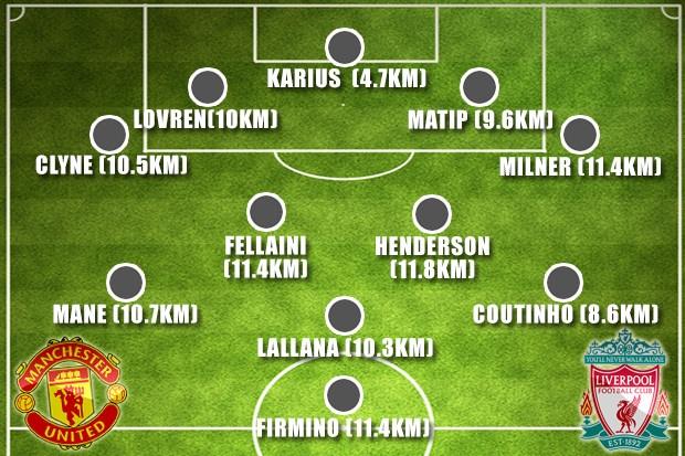 Fellaini co don trong doi hinh ket hop MU vs Liverpool hinh anh 1