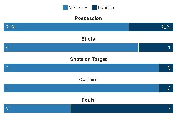 Da hong 2 qua 11 m, Man City bi Everton cam hoa 1-1 hinh anh 12