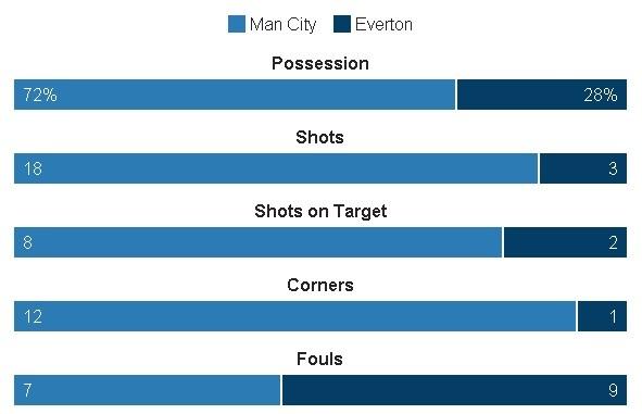 Da hong 2 qua 11 m, Man City bi Everton cam hoa 1-1 hinh anh 25