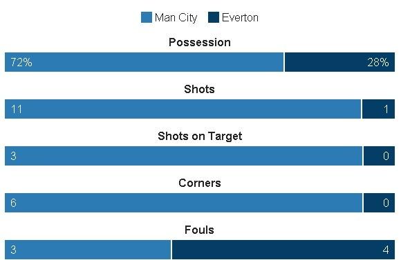 Da hong 2 qua 11 m, Man City bi Everton cam hoa 1-1 hinh anh 18