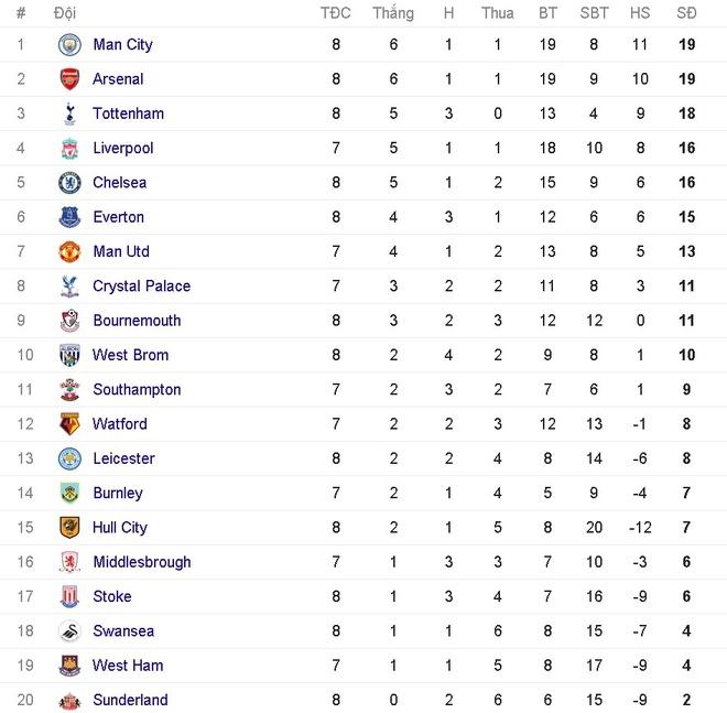 Da hong 2 qua 11 m, Man City bi Everton cam hoa 1-1 hinh anh 1
