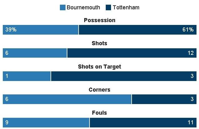 Tottenham bo lo co hoi len ngoi dau sau tran hoa Bournemouth hinh anh 27