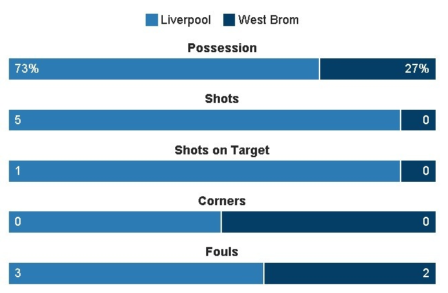 truc tiep liverpool vs West Brom anh 18