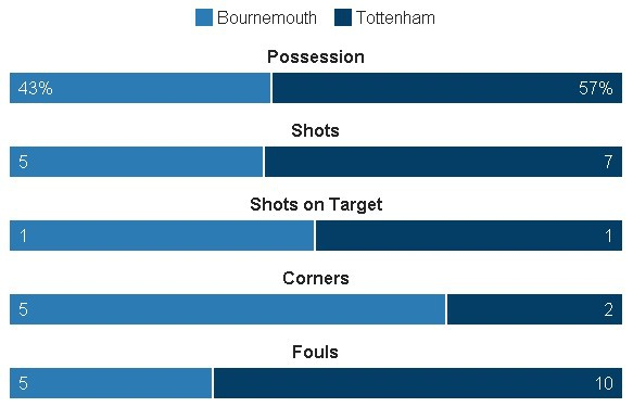 Tottenham bo lo co hoi len ngoi dau sau tran hoa Bournemouth hinh anh 25