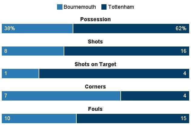 Tottenham bo lo co hoi len ngoi dau sau tran hoa Bournemouth hinh anh 30