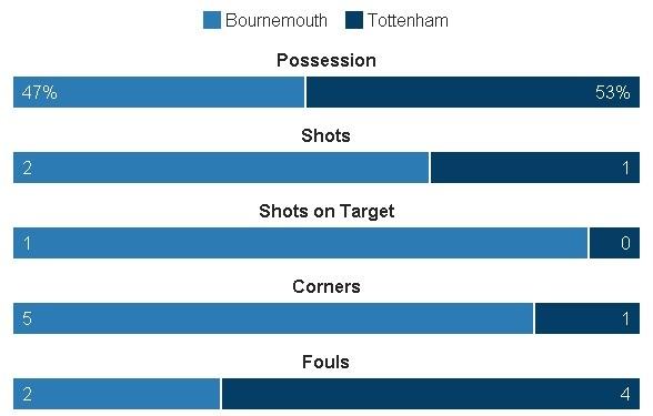 Tottenham bo lo co hoi len ngoi dau sau tran hoa Bournemouth hinh anh 20