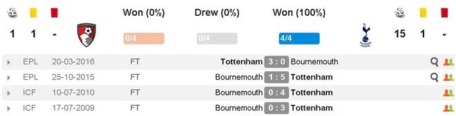 Tottenham bo lo co hoi len ngoi dau sau tran hoa Bournemouth hinh anh 5