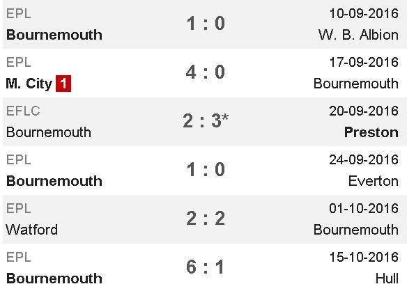 Tottenham bo lo co hoi len ngoi dau sau tran hoa Bournemouth hinh anh 6