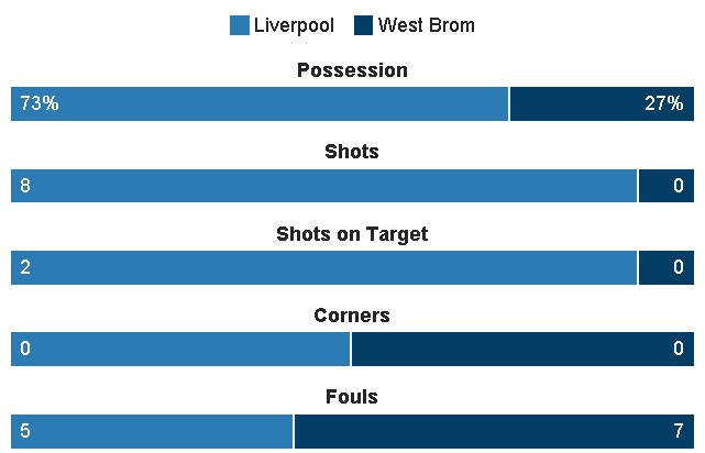 truc tiep liverpool vs West Brom anh 22