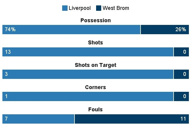 truc tiep liverpool vs West Brom anh 25