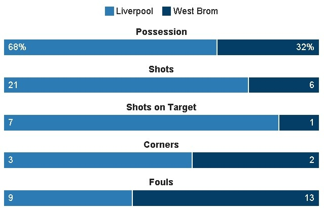 truc tiep liverpool vs West Brom anh 30