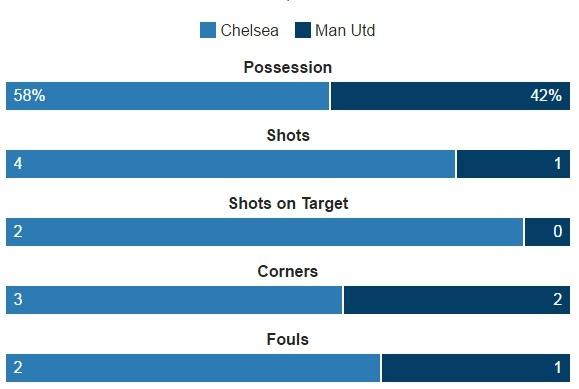 Hang thu tham hoa, MU bi Chelsea vui dap 4 ban khong go hinh anh 13