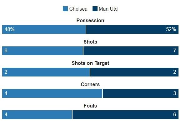 Hang thu tham hoa, MU bi Chelsea vui dap 4 ban khong go hinh anh 17