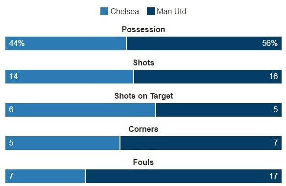 Hang thu tham hoa, MU bi Chelsea vui dap 4 ban khong go hinh anh 26
