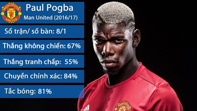 Mat Bailly, Mourinho muon day Pogba xuong choi trung ve hinh anh 1