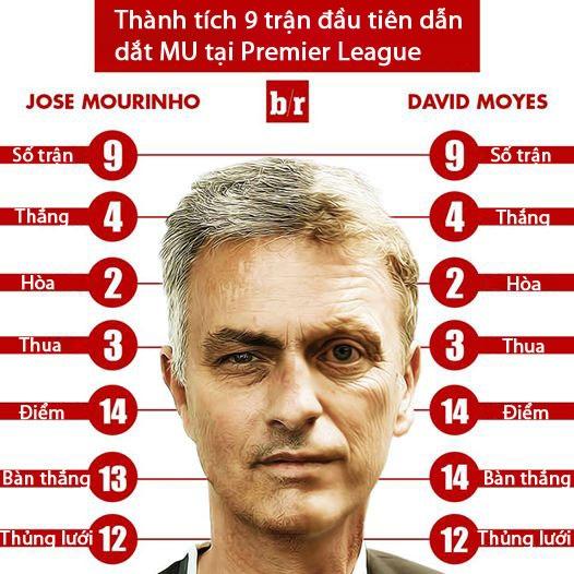 Mourinho het loi ca ngoi fan MU hinh anh 1