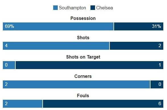 Costa lap sieu pham dua Chelsea ap sat nhom dan dau hinh anh 12