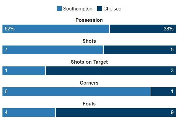 Costa lap sieu pham dua Chelsea ap sat nhom dan dau hinh anh 16