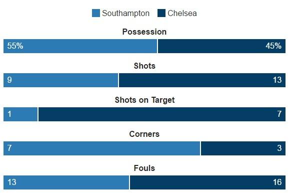 Costa lap sieu pham dua Chelsea ap sat nhom dan dau hinh anh 21