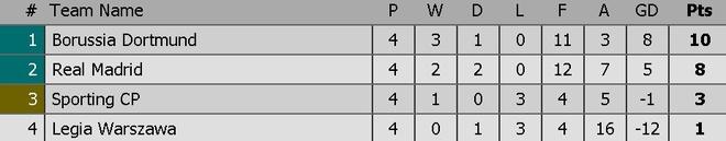 Real Madrid bi Legia cam hoa 3-3 trong tran mua sieu pham hinh anh 1