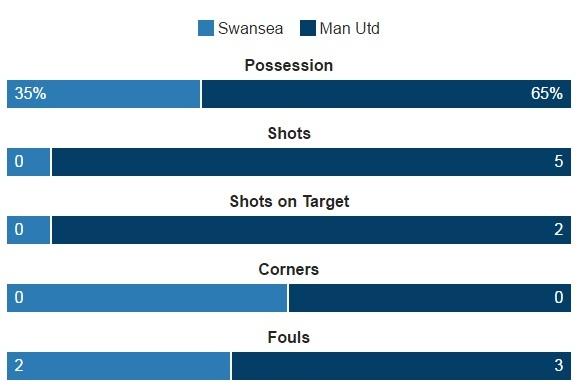 Ibra giai khat ban thang, MU danh bai Swansea 3-1 hinh anh 16