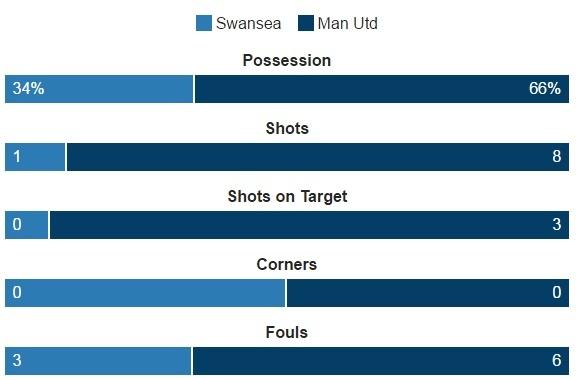Ibra giai khat ban thang, MU danh bai Swansea 3-1 hinh anh 19