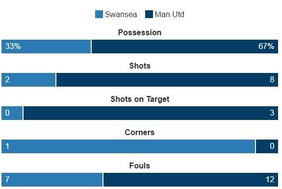 Ibra giai khat ban thang, MU danh bai Swansea 3-1 hinh anh 21
