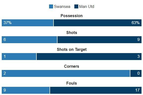 Ibra giai khat ban thang, MU danh bai Swansea 3-1 hinh anh 26