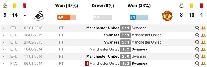 Ibra giai khat ban thang, MU danh bai Swansea 3-1 hinh anh 5