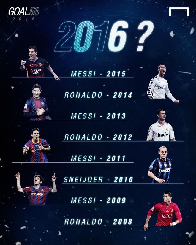 Danh bai Messi, Ronaldo nhan danh hieu hay nhat the gioi hinh anh 1