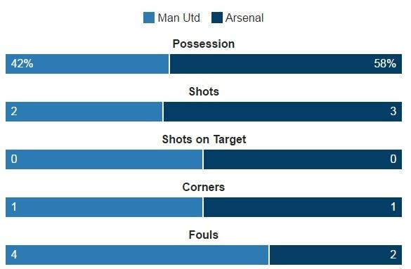 truc tiep MU vs Arsenal anh 25