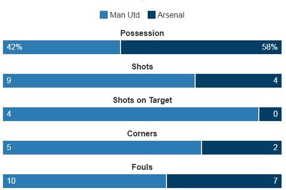 truc tiep MU vs Arsenal anh 35