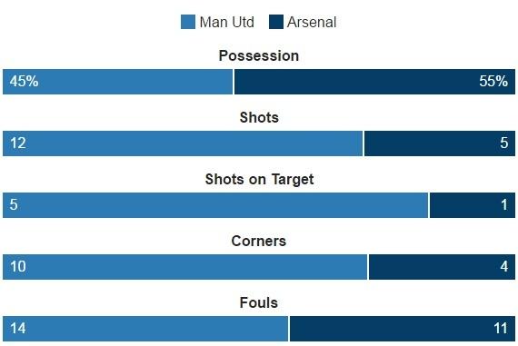 truc tiep MU vs Arsenal anh 41