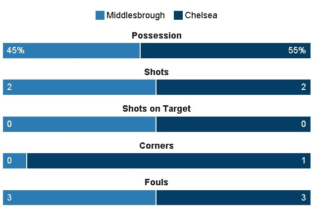 truc tiep chelsea vs middlesbrough anh 14