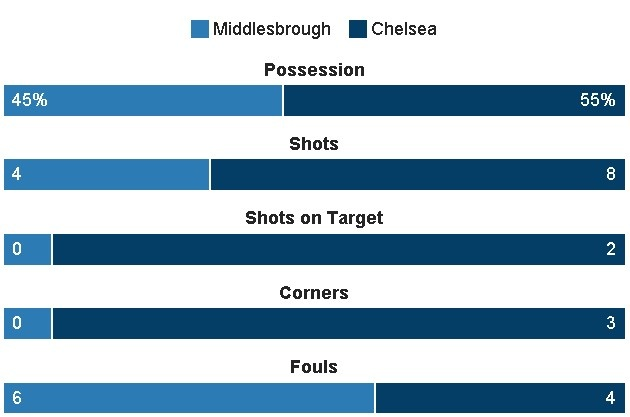 truc tiep chelsea vs middlesbrough anh 18