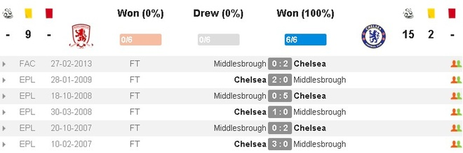 truc tiep chelsea vs middlesbrough anh 3