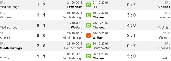 truc tiep chelsea vs middlesbrough anh 4