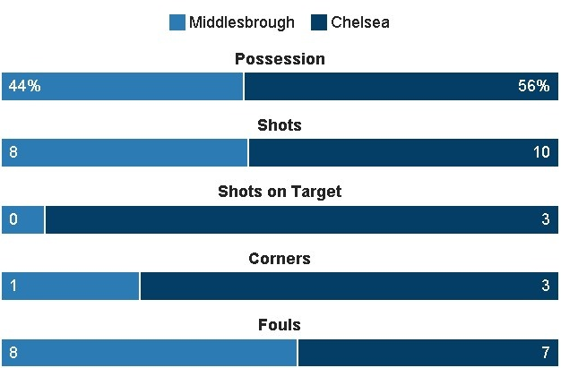 truc tiep chelsea vs middlesbrough anh 22