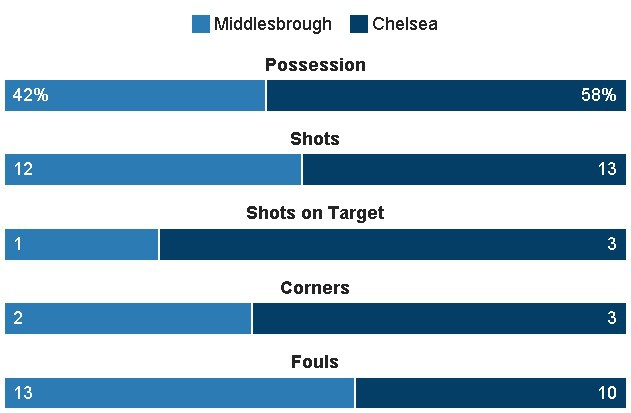 truc tiep chelsea vs middlesbrough anh 25
