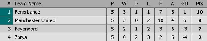 De bep Feyenoord 4-0, MU rong cua vao vong knock-out hinh anh 1