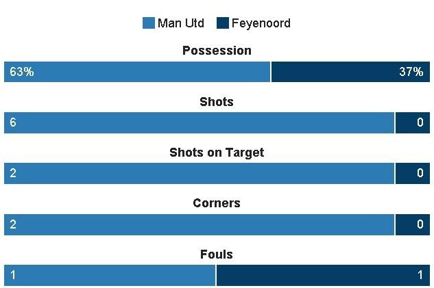 De bep Feyenoord 4-0, MU rong cua vao vong knock-out hinh anh 15