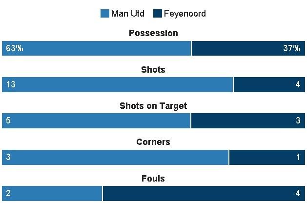 De bep Feyenoord 4-0, MU rong cua vao vong knock-out hinh anh 19