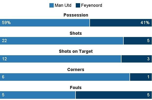 De bep Feyenoord 4-0, MU rong cua vao vong knock-out hinh anh 23