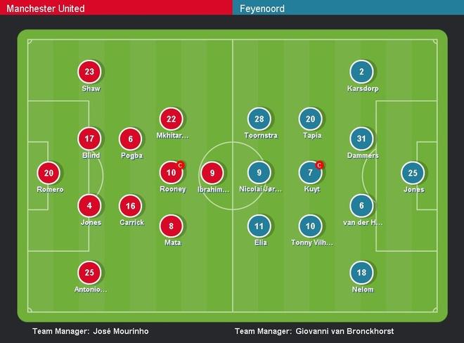 De bep Feyenoord 4-0, MU rong cua vao vong knock-out hinh anh 3