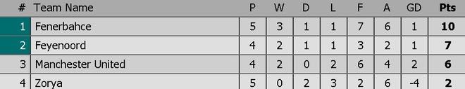 De bep Feyenoord 4-0, MU rong cua vao vong knock-out hinh anh 4