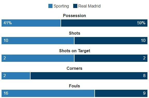 Ronaldo lap cu dup, Real xay chac ngoi dau hinh anh 11